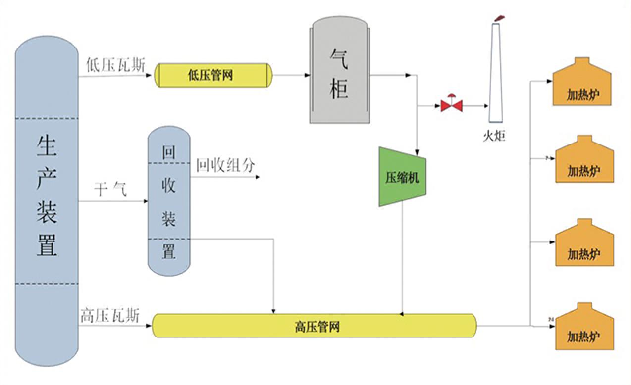 supRFGS炼厂瓦斯平衡与优化解决方案