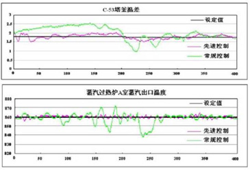 APC-Suite苯乙烯装置典型案例